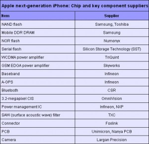 apple-iphone-supplier-grid-20090414-468