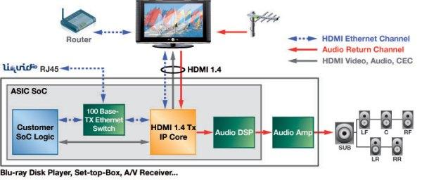 diagram-hdmi-1_4-tx-lg