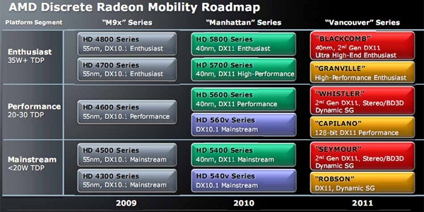 amd-radeon-mobility-2009-2010-2011