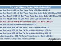 iPod Classic 2010 yılında ABD'nin en çok satan beşinci MP3 çaları oldu