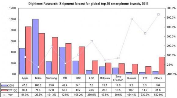 Apple 2011'in en başarılı akıllı telefon satıcısı olacak