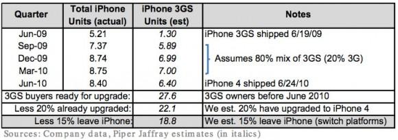 18.8 milyon iPhone 3GS sahibi iPhone 4S için potansiyel müşteri