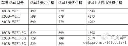iPad 3'ün fiyatına ve çıkış tarihine ilişkin dedikodular artıyor