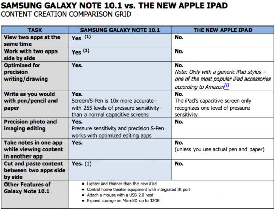 Samsung Galaxy Note 10.1 ile yeni iPad'i karşılaştırdı