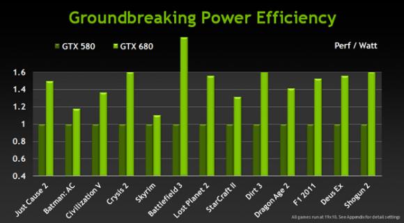 nvidia-geforce-gtx-680-performans-guc