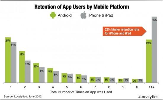 iOS kullanıcıları uygulamalara Android kullanıcılarından daha sadık