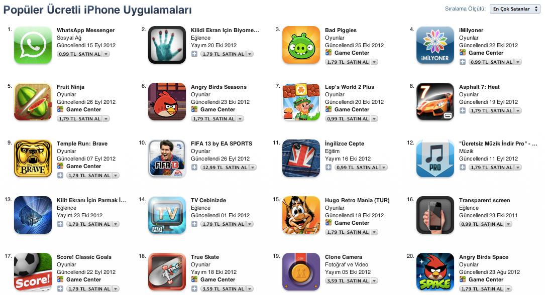 2012'de App Store'un en çok para kazandıran uygulamalar listesine oyunlar hakim oldu