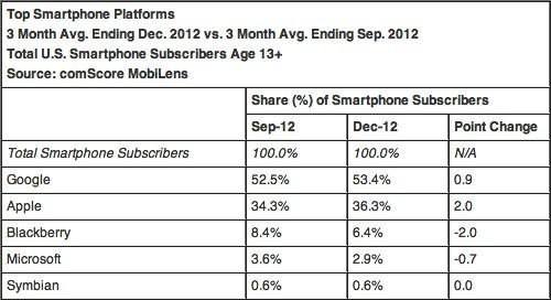 iPhone'un ABD akıllı telefon pazarındaki payı yüzde 36'ya yükseldi