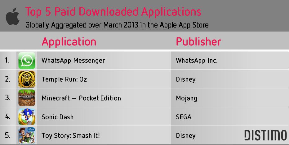 distimo-top-5-ucretli-app-store-mart-2013