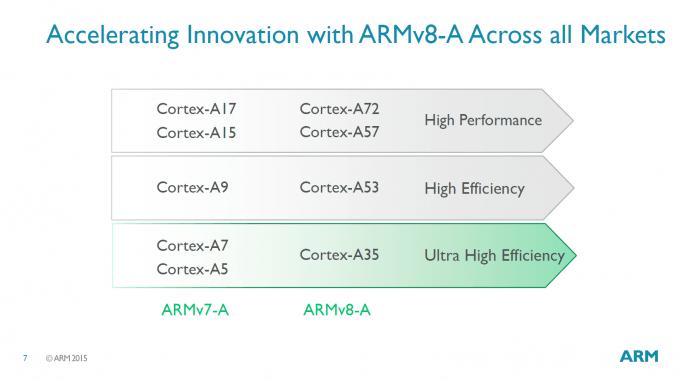 arm-cortex-a53-111115-2