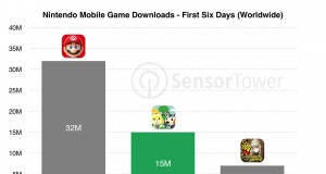 Animal Crossing: Pocket Camp bir haftada 15 milyon kez indirildi