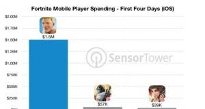 Fortnite'ın iOS versiyonu 4 günde 1.5 milyon dolar gelir elde etti